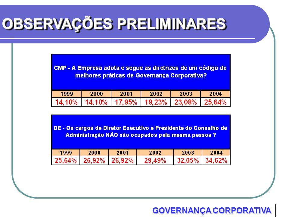 OBSERVAÇÕES PRELIMINARES GOVERNANÇA CORPORATIVA