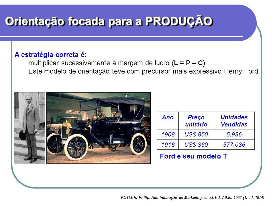 A estratégia correta é: multiplicar sucessivamente a margem de lucro (L = P – C) Este modelo de orientação teve com precursor mais expressivo Henry Ford.