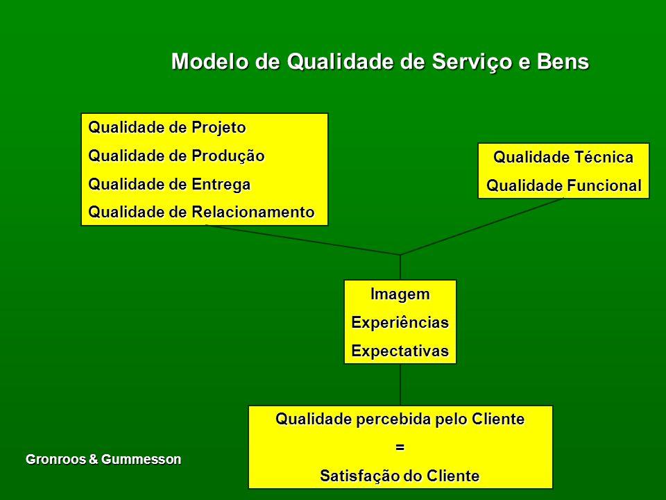 Capítulo 10 Qualidade, serviços ao Cliente e pós-marketing: componentes-chave do marketing de relacionamento:Qualidade, serviços ao Cliente e pós-mark