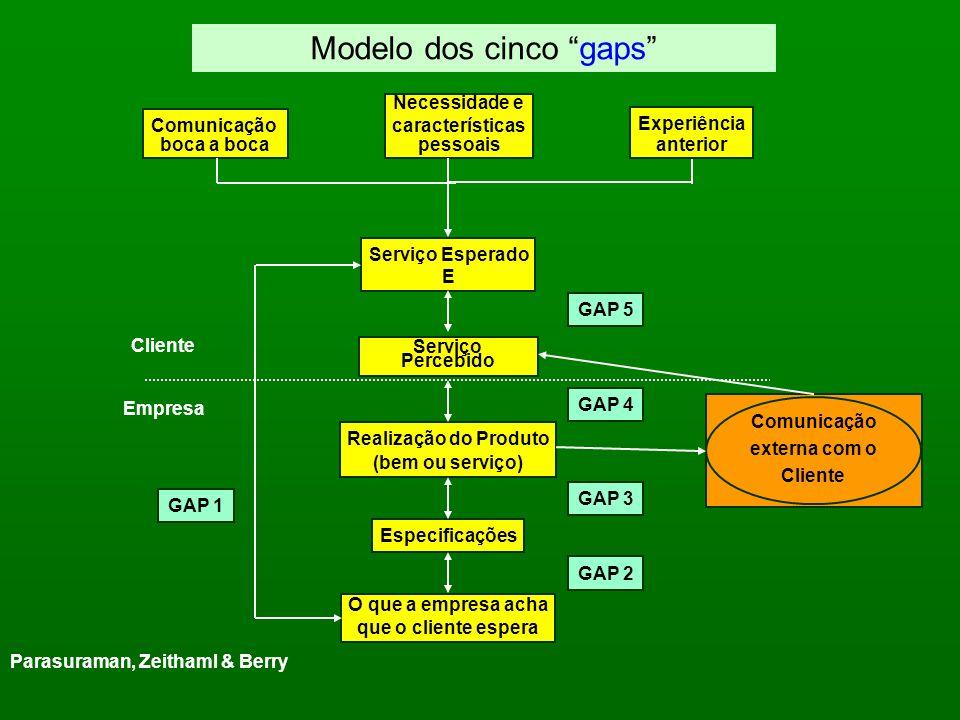 Modelo de Qualidade de Serviço e Bens Qualidade de Projeto Qualidade de Produção Qualidade de Entrega Qualidade de Relacionamento Qualidade Técnica Qu