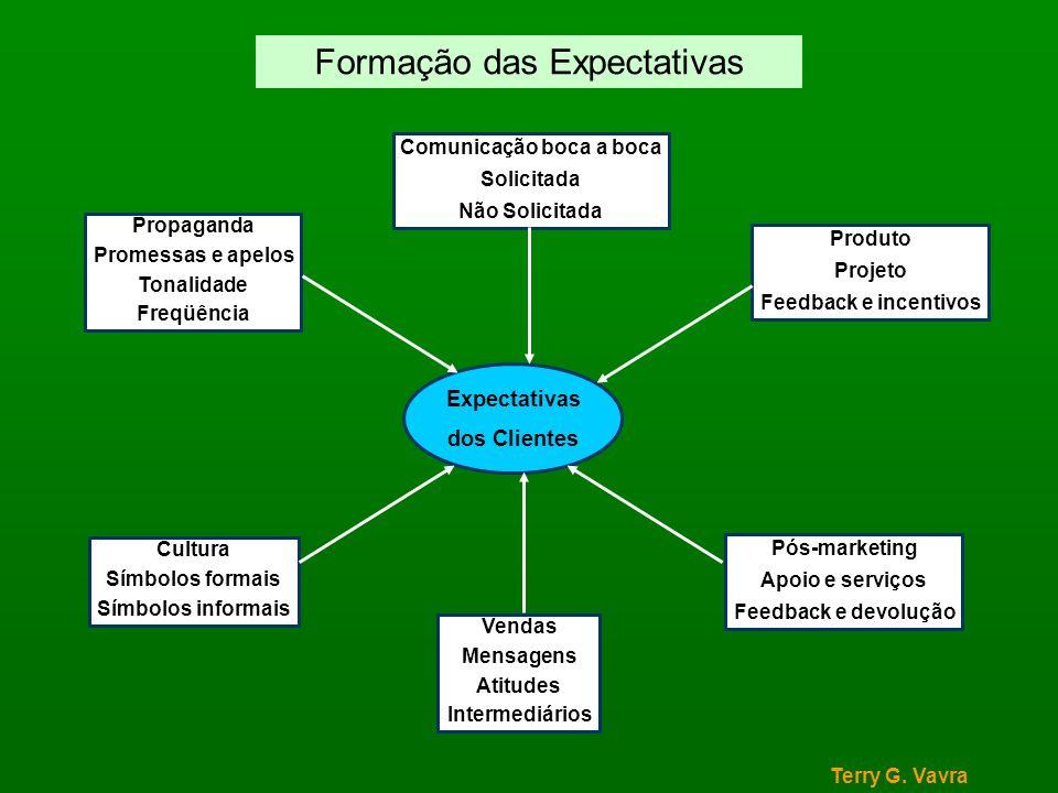 Modelo dos cinco gaps Parasuraman, Zeithaml & Berry Comunicação boca a boca Necessidade e características pessoais Experiência anterior Especificações