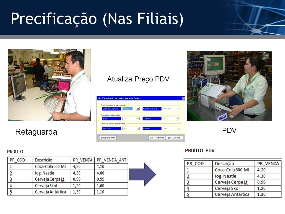 Precificação (Nas Filiais) Retaguarda PDV Atualiza Preço PDV