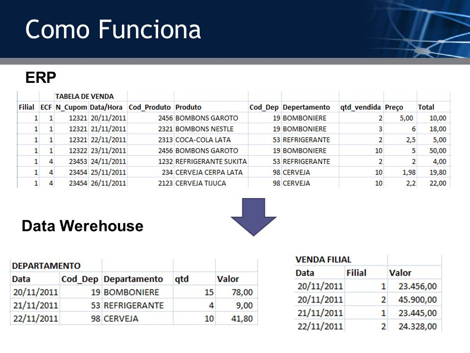 Como Funciona ERP Data Werehouse