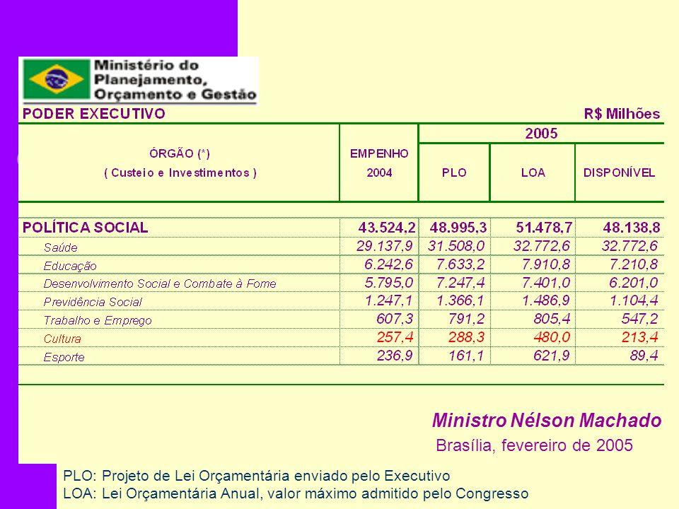 PLO: Projeto de Lei Orçamentária enviado pelo Executivo LOA: Lei Orçamentária Anual, valor máximo admitido pelo Congresso Brasília, fevereiro de 2005