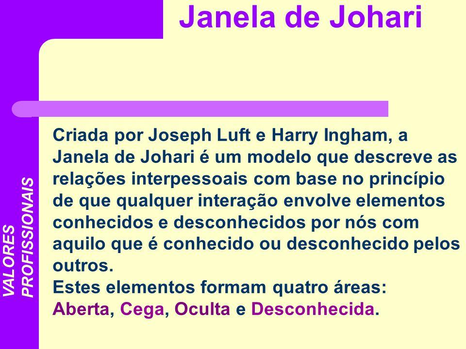 Criada por Joseph Luft e Harry Ingham, a Janela de Johari é um modelo que descreve as relações interpessoais com base no princípio de que qualquer int
