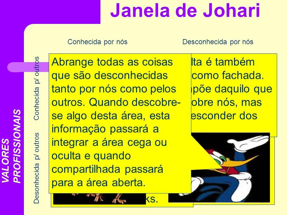 Janela de Johari Conhecida por nósDesconhecida por nós Desonhecida p/ outros Conhecida p/ outros ÁREA ABERTA ÁREA CEGA ÁREA DESCONHECIDA ÁREA OCULTA I