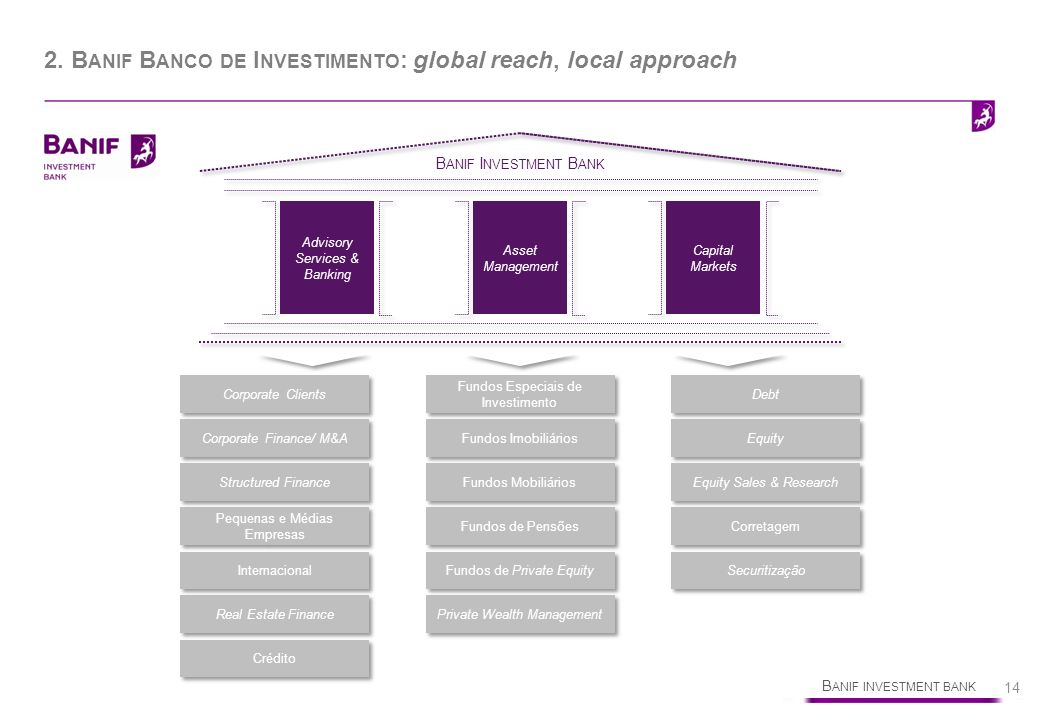 B ANIF INVESTMENT BANK 14 2. B ANIF B ANCO DE I NVESTIMENTO : global reach, local approach Advisory Services & Banking B ANIF I NVESTMENT B ANK Asset