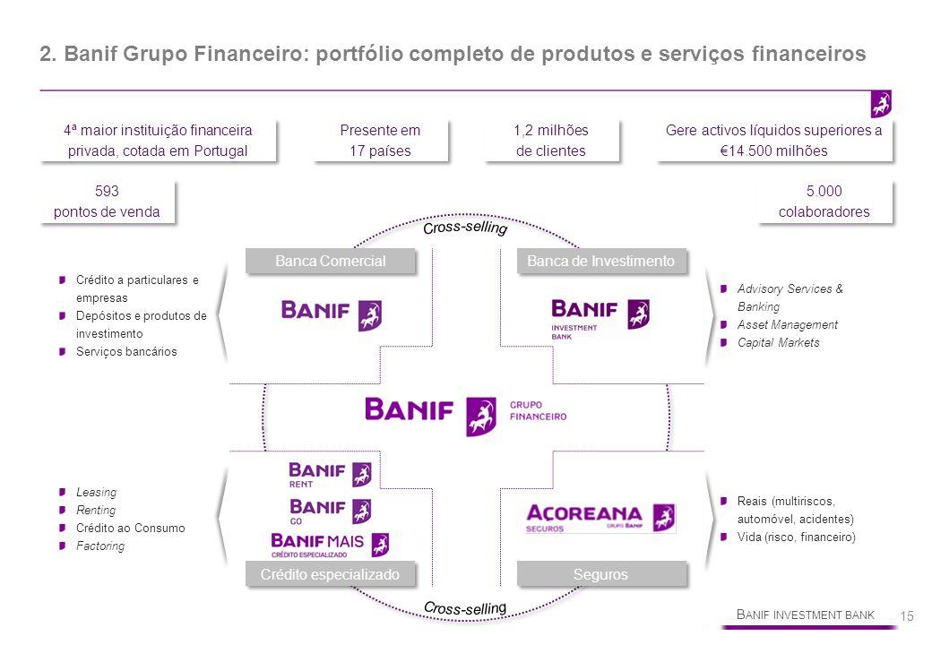 B ANIF INVESTMENT BANK 15 2. Banif Grupo Financeiro: portfólio completo de produtos e serviços financeiros Banca Comercial Banca de Investimento Crédi