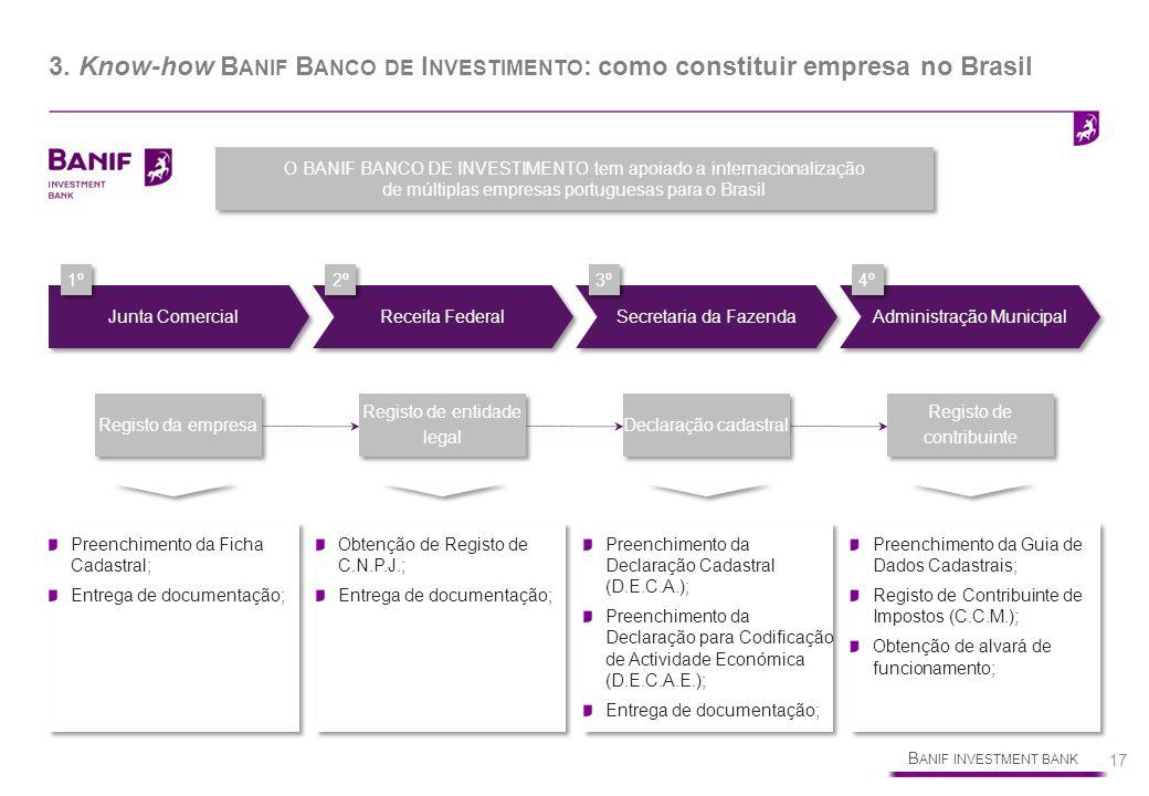 B ANIF INVESTMENT BANK 17 3. Know-how B ANIF B ANCO DE I NVESTIMENTO : como constituir empresa no Brasil Junta Comercial Receita Federal Secretaria da
