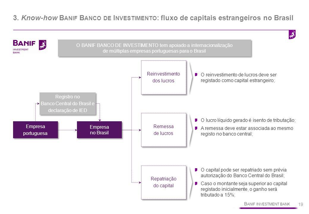 B ANIF INVESTMENT BANK 19 3. Know-how B ANIF B ANCO DE I NVESTIMENTO : fluxo de capitais estrangeiros no Brasil Empresa portuguesa Empresa portuguesa