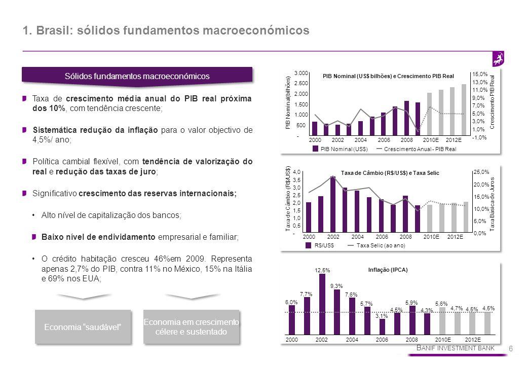 B ANIF INVESTMENT BANK 6 1. Brasil: sólidos fundamentos macroeconómicos Sólidos fundamentos macroeconómicos Taxa de crescimento média anual do PIB rea
