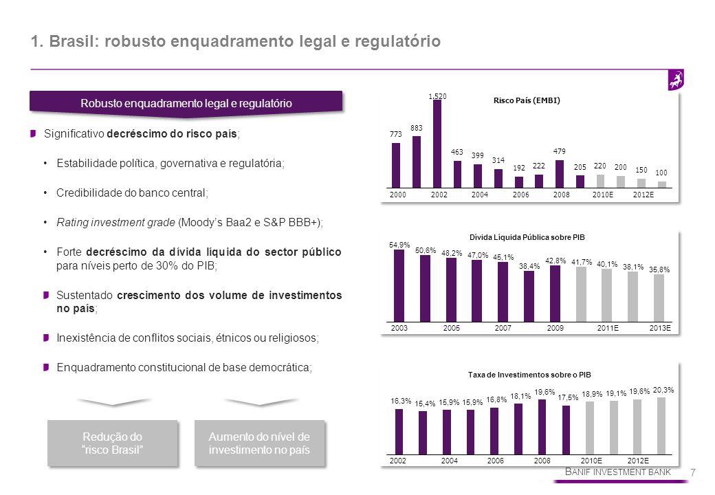 B ANIF INVESTMENT BANK 7 1. Brasil: robusto enquadramento legal e regulatório Robusto enquadramento legal e regulatório Significativo decréscimo do ri