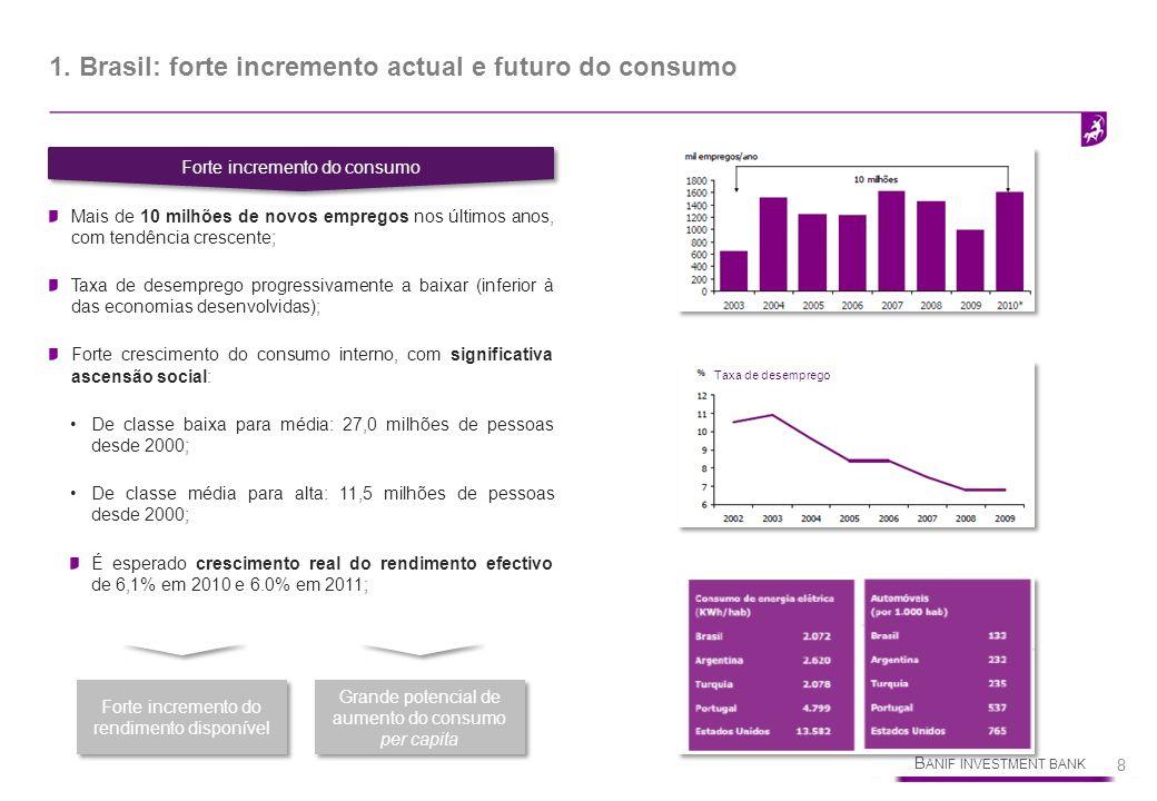 B ANIF INVESTMENT BANK 8 Forte incremento do consumo Mais de 10 milhões de novos empregos nos últimos anos, com tendência crescente; Taxa de desempreg