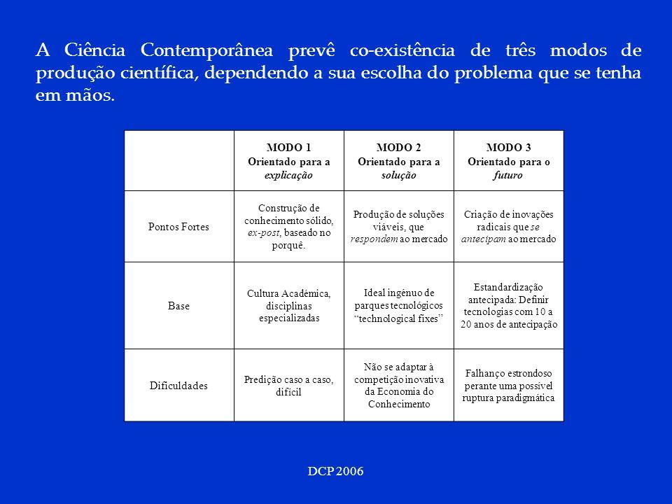 DCP 2006 MODO 1 Orientado para a explicação MODO 2 Orientado para a solução MODO 3 Orientado para o futuro Pontos Fortes Construção de conhecimento sólido, ex-post, baseado no porquê.