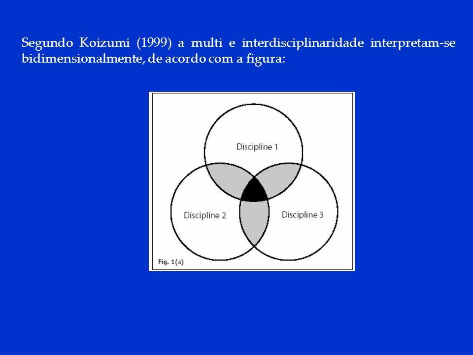 DCP 2006 Segundo Koizumi (1999) a multi e interdisciplinaridade interpretam-se bidimensionalmente, de acordo com a figura: