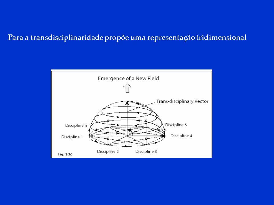 DCP 2006 Para a transdisciplinaridade propõe uma representação tridimensional
