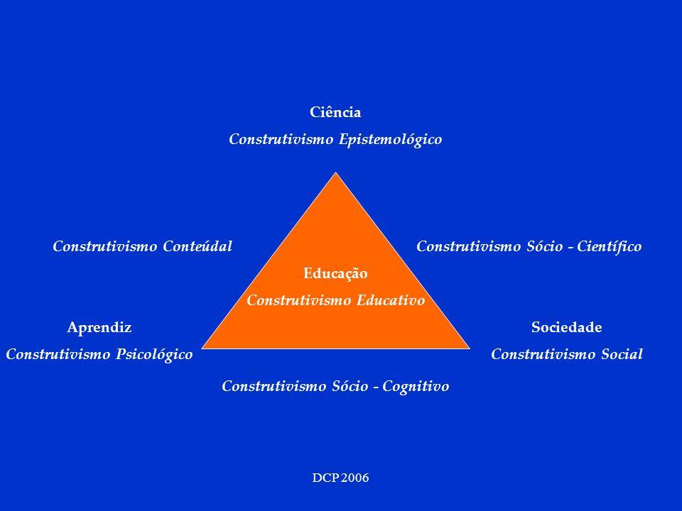 DCP 2006 Ciência Construtivismo Epistemológico Sociedade Construtivismo Social Aprendiz Construtivismo Psicológico Construtivismo ConteúdalConstrutivismo Sócio - Científico Construtivismo Sócio - Cognitivo Educação Construtivismo Educativo