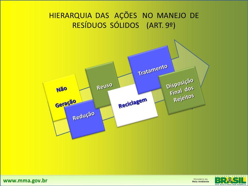 VISANDO LEI Nº 12.305 DE 02/08/2010 INSTITUIU A POLÍTICA NACIONAL DE RESÍDUOS SÓLIDOS - PNRS A PNRS reúne: Princípios, Objetivos, Instrumentos, Diretr