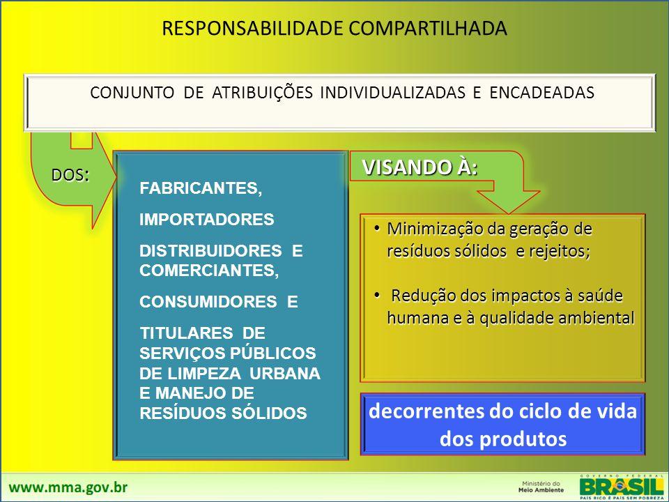 HIERARQUIA DAS AÇÕES NO MANEJO DE RESÍDUOS SÓLIDOS (ART. 9º) NãoGeração Redução Reuso Reciclagem Tratamento Disposição Final dos Rejeitos
