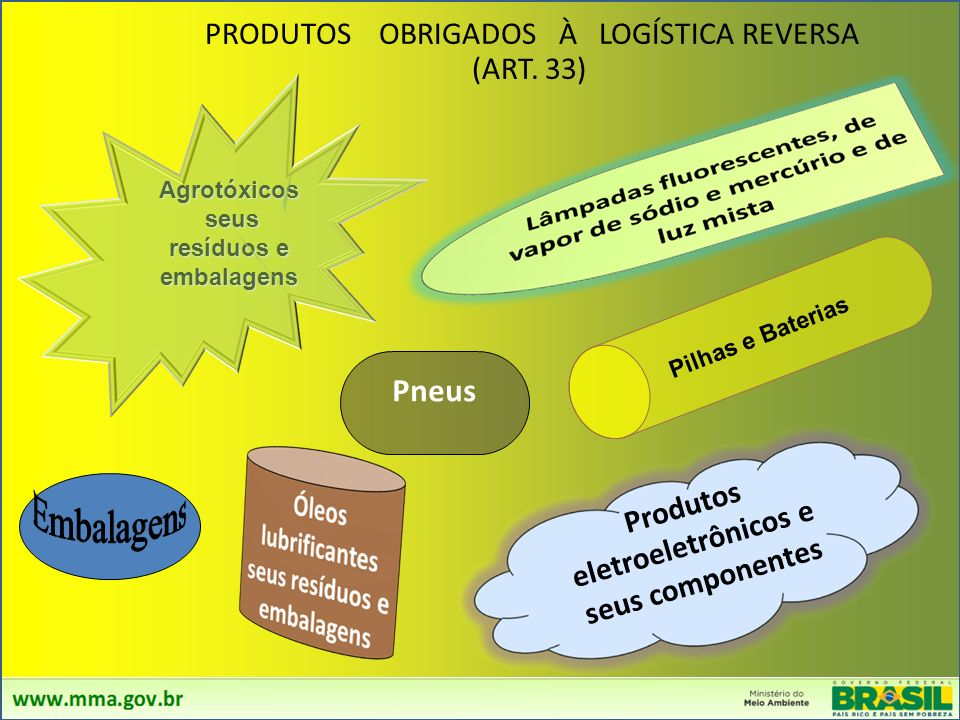 PARAPARA LOGÍSTICA REVERSA - INSTRUMENTO DE DESENVOLVIMENTO ECONÔMICO E SOCIAL é um conjunto de ações, procedimentos e meios destinados a viabilizar a