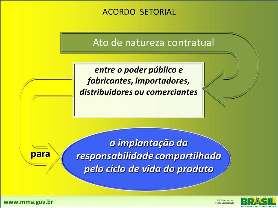 TERMO DE COMPROMISSO FORMAS PARA A IMPLEMENTAÇÃO DA LOGÍSTICA REVERSA REGULAMENTO ACORDO SETORIAL