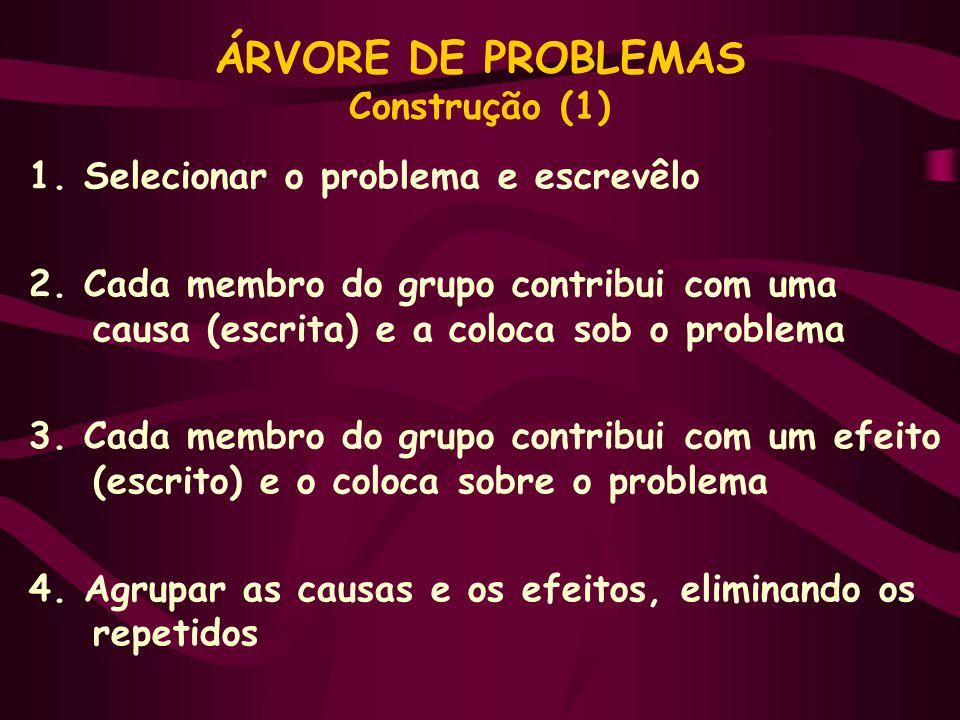ÁRVORE DE PROBLEMAS Construção (1) 1. Selecionar o problema e escrevêlo 2. Cada membro do grupo contribui com uma causa (escrita) e a coloca sob o pro