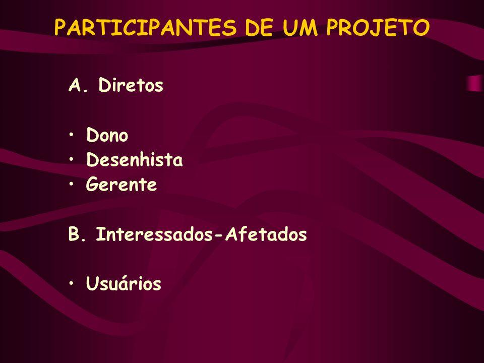 PARTICIPANTES DE UM PROJETO A. Diretos Dono Desenhista Gerente B. Interessados-Afetados Usuários