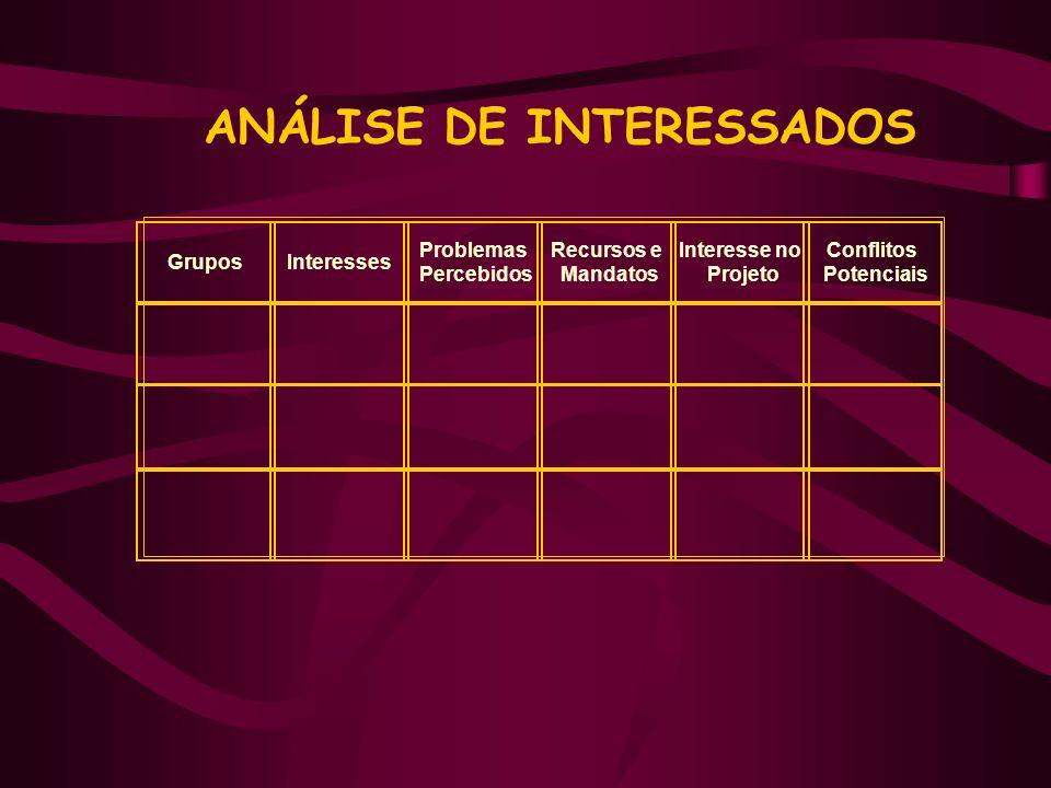 ANÁLISE DE INTERESSADOS GruposInteresses Problemas Percebidos Recursos e Mandatos Interesse no Projeto Conflitos Potenciais
