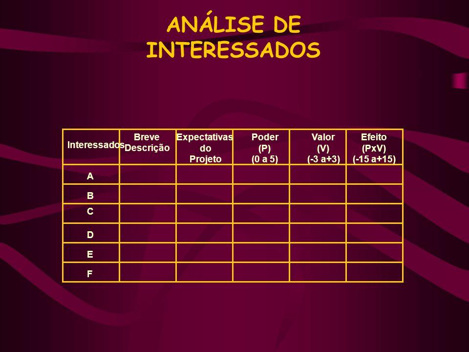 Interessados Breve Descrição Expectativas do Projeto Poder (P) (0 a 5) Valor (V) (-3 a+3) Efeito (PxV) (-15 a+15) A B C D E F ANÁLISE DE INTERESSADOS
