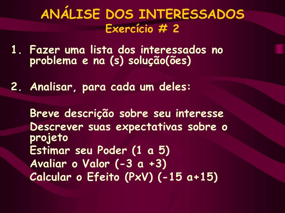 ANÁLISE DOS INTERESSADOS Exercício # 2 1.Fazer uma lista dos interessados no problema e na (s) solução(ões) 2.Analisar, para cada um deles: Breve descrição sobre seu interesse Descrever suas expectativas sobre o projeto Estimar seu Poder (1 a 5) Avaliar o Valor (-3 a +3) Calcular o Efeito (PxV) (-15 a+15)