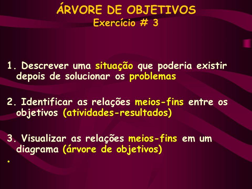 ÁRVORE DE OBJETIVOS Exercício # 3 1. Descrever uma situação que poderia existir depois de solucionar os problemas 2. Identificar as relações meios-fin