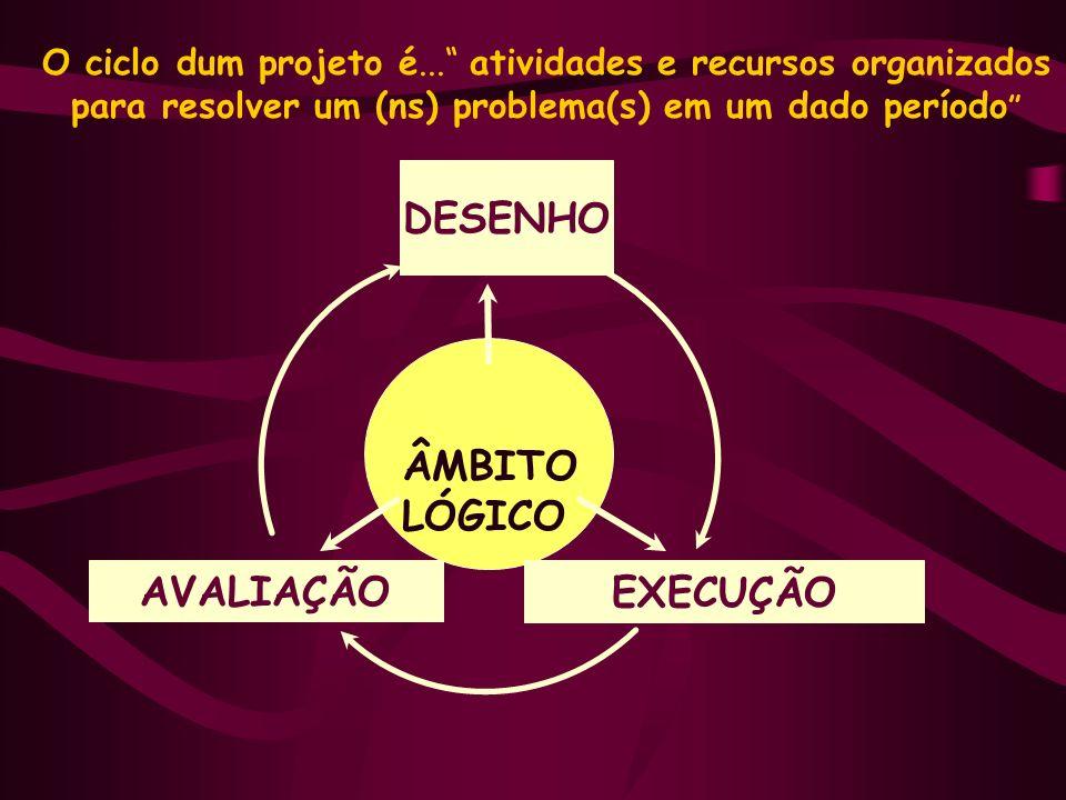 O ciclo dum projeto é... atividades e recursos organizados para resolver um (ns) problema(s) em um dado período ÂMBITO LÓGICO DESENHO AVALIAÇÃO EXECUÇ