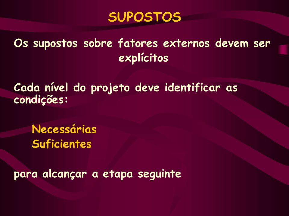 SUPOSTOS Os supostos sobre fatores externos devem ser explícitos Cada nível do projeto deve identificar as condições: Necessárias Suficientes para alcançar a etapa seguinte