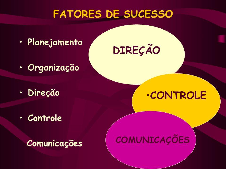 FATORES DE SUCESSO Planejamento Organização Direção Controle Comunicações DIREÇÃO CONTROLE COMUNICAÇÕES