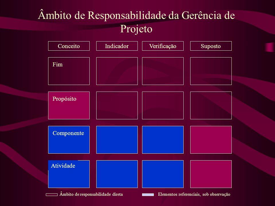 Âmbito de Responsabilidade da Gerência de Projeto VerificaçãoSupostoIndicador Fim Propósito Componente Atividade Conceito Âmbito de responsabilidade d