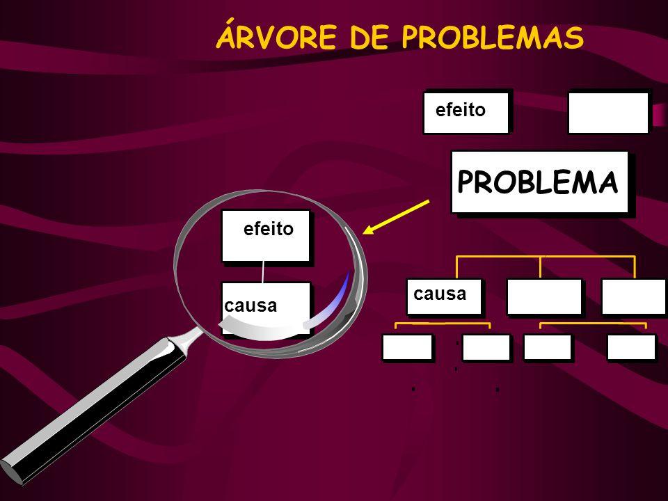 ÁRVORE DE PROBLEMAS efeito causa efeito causa PROBLEMA