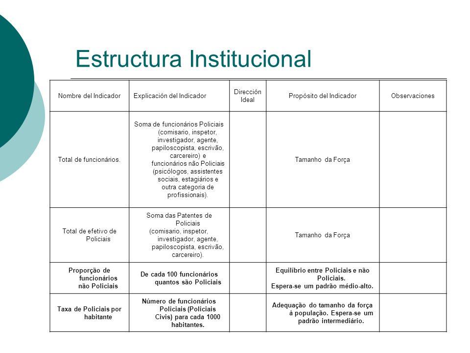 Estructura Institucional Nombre del IndicadorExplicación del Indicador Dirección Ideal Propósito del IndicadorObservaciones Total de funcionários. Som