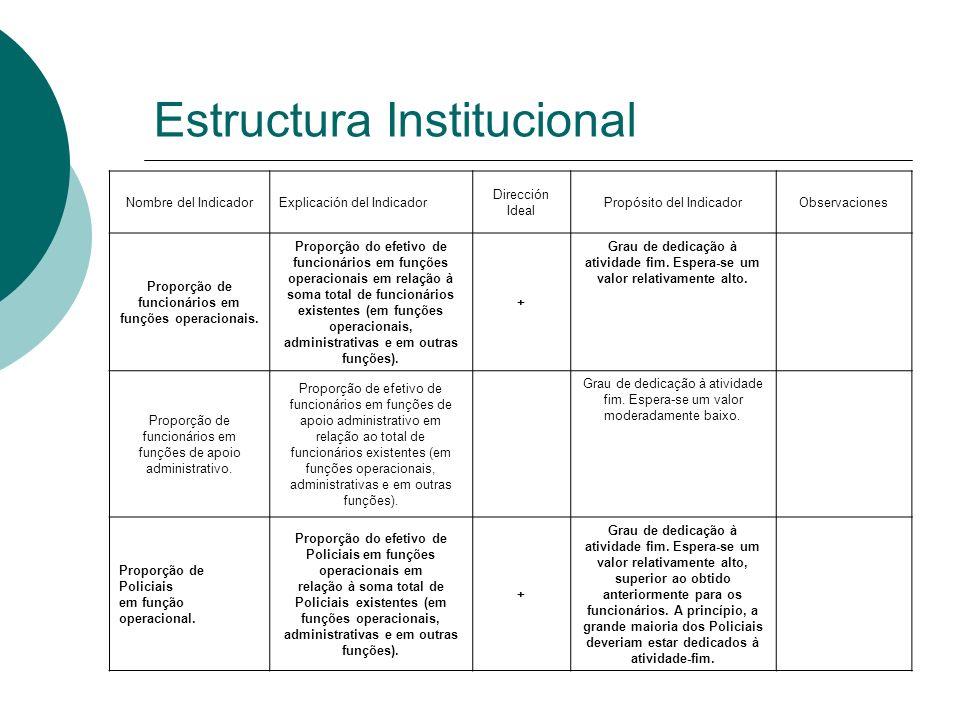 Estructura Institucional Nombre del IndicadorExplicación del Indicador Dirección Ideal Propósito del IndicadorObservaciones Proporção de funcionários
