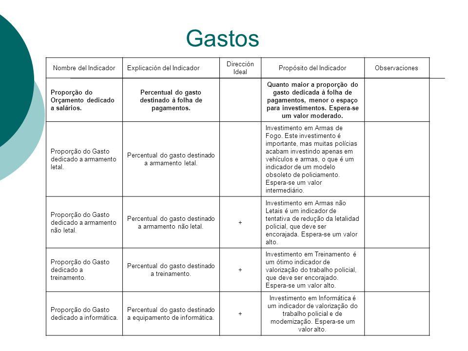 Gastos Nombre del IndicadorExplicación del Indicador Dirección Ideal Propósito del IndicadorObservaciones Proporção do Orçamento dedicado a salários.