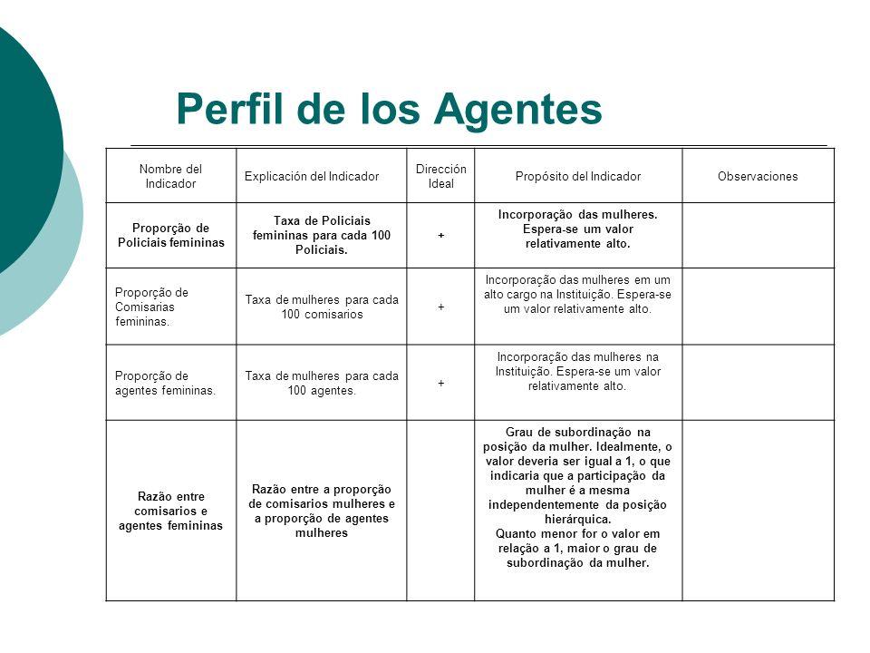 Perfil de los Agentes Nombre del Indicador Explicación del Indicador Dirección Ideal Propósito del IndicadorObservaciones Proporção de Policiais femin