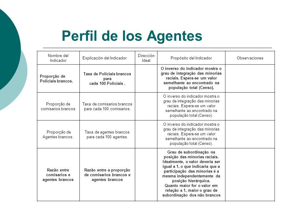 Perfil de los Agentes Nombre del Indicador Explicación del Indicador Dirección Ideal Propósito del IndicadorObservaciones Proporção de Policiais branc