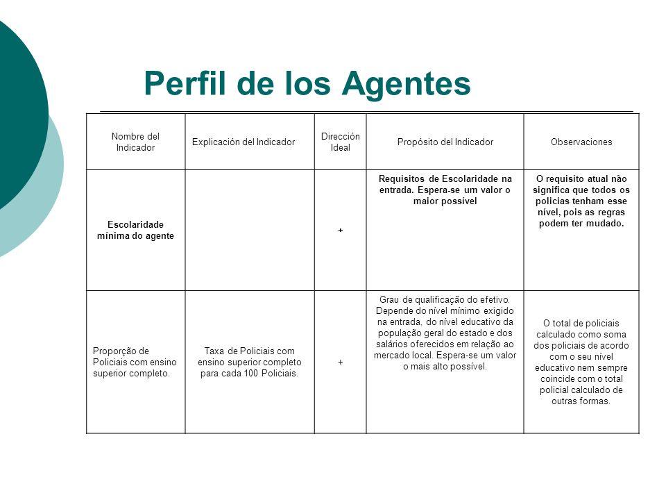 Perfil de los Agentes Nombre del Indicador Explicación del Indicador Dirección Ideal Propósito del IndicadorObservaciones Escolaridade mínima do agent