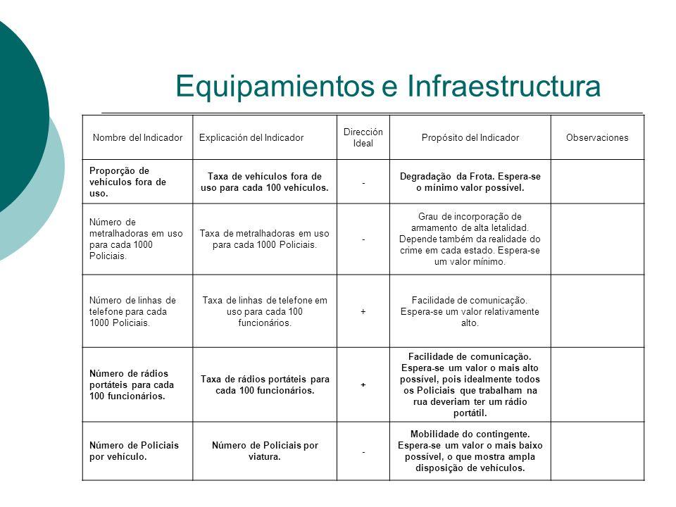 Equipamientos e Infraestructura Nombre del IndicadorExplicación del Indicador Dirección Ideal Propósito del IndicadorObservaciones Proporção de vehícu