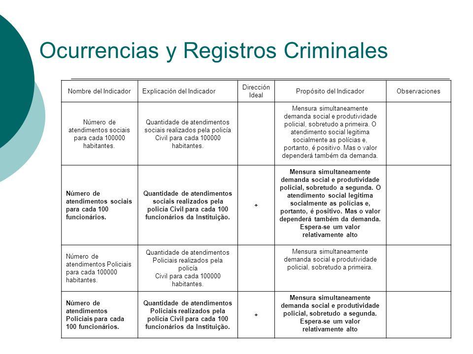 Ocurrencias y Registros Criminales Nombre del IndicadorExplicación del Indicador Dirección Ideal Propósito del IndicadorObservaciones Número de atendi