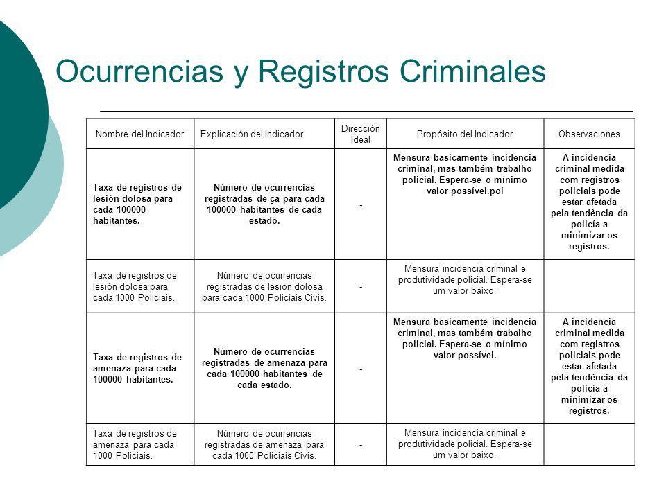 Ocurrencias y Registros Criminales Nombre del IndicadorExplicación del Indicador Dirección Ideal Propósito del IndicadorObservaciones Taxa de registro
