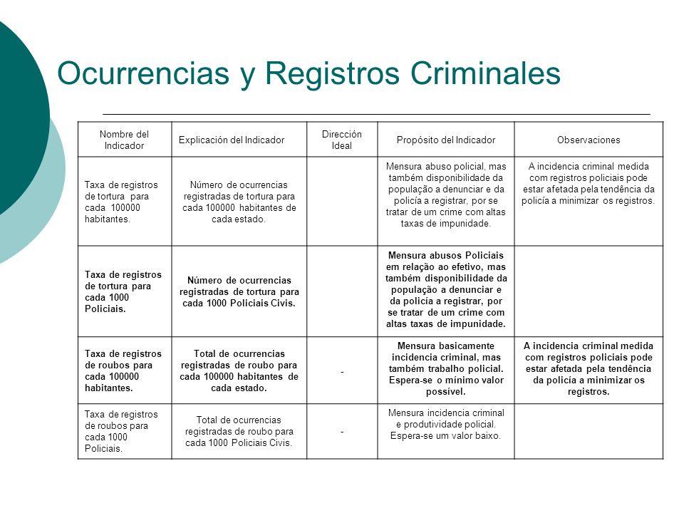 Ocurrencias y Registros Criminales Nombre del Indicador Explicación del Indicador Dirección Ideal Propósito del IndicadorObservaciones Taxa de registr