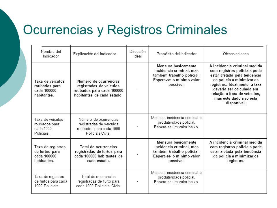 Ocurrencias y Registros Criminales Nombre del Indicador Explicación del Indicador Dirección Ideal Propósito del IndicadorObservaciones Taxa de veículo
