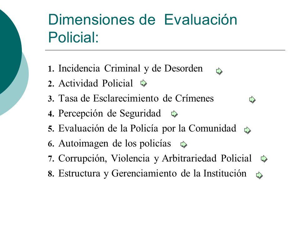 Dimensiones de Evaluación Policial: 1. Incidencia Criminal y de Desorden 2. Actividad Policial 3. Tasa de Esclarecimiento de Crímenes 4. Percepción de