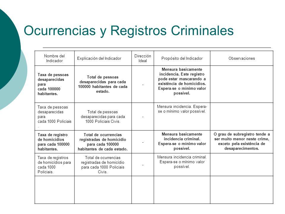 Ocurrencias y Registros Criminales Nombre del Indicador Explicación del Indicador Dirección Ideal Propósito del IndicadorObservaciones Taxa de pessoas