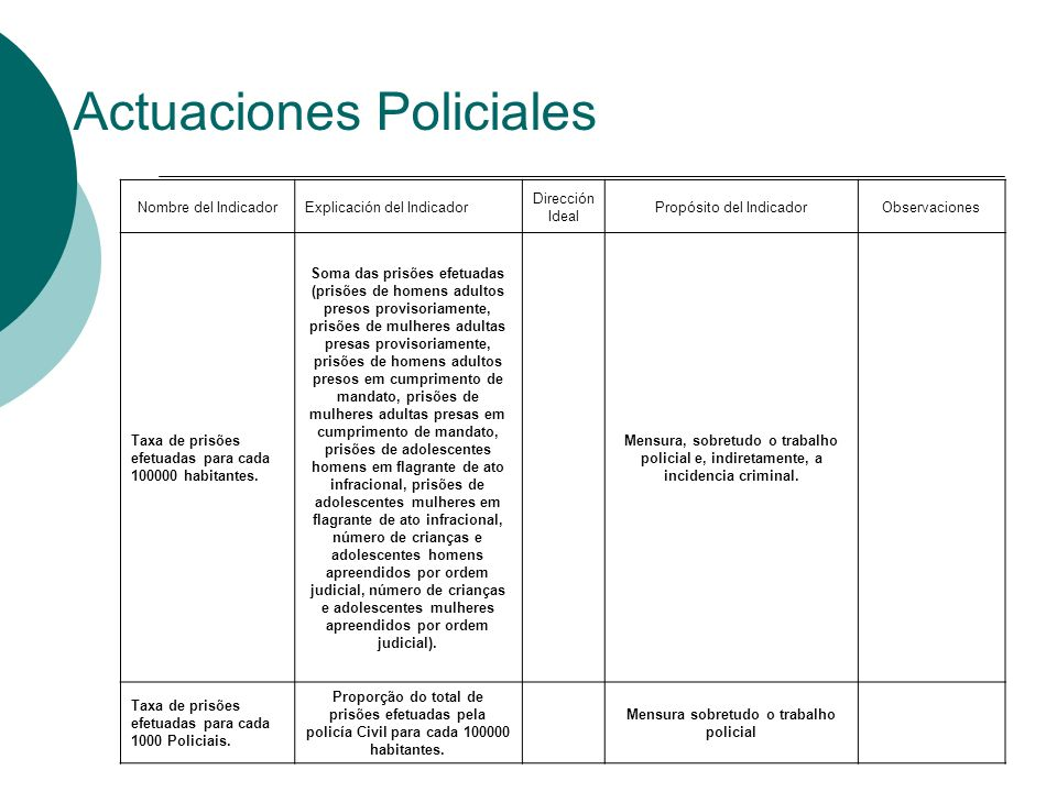 Actuaciones Policiales Nombre del IndicadorExplicación del Indicador Dirección Ideal Propósito del IndicadorObservaciones Taxa de prisões efetuadas pa